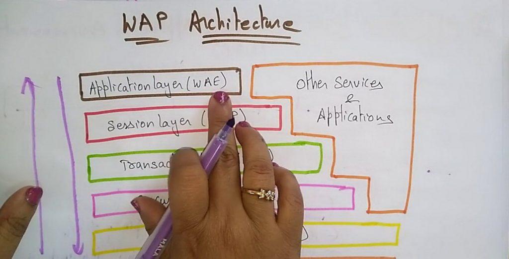 Pengertian Teknologi Wireless Aplication Protocol (WAP)