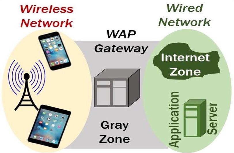 Teknologi Wireless Aplication Protocol (WAP)